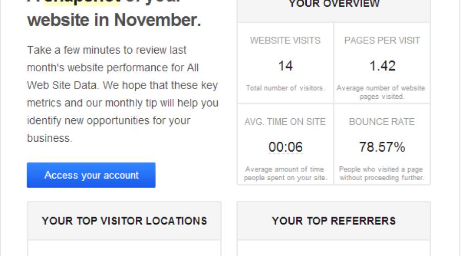Google Analytics – A Snapshot of your Website